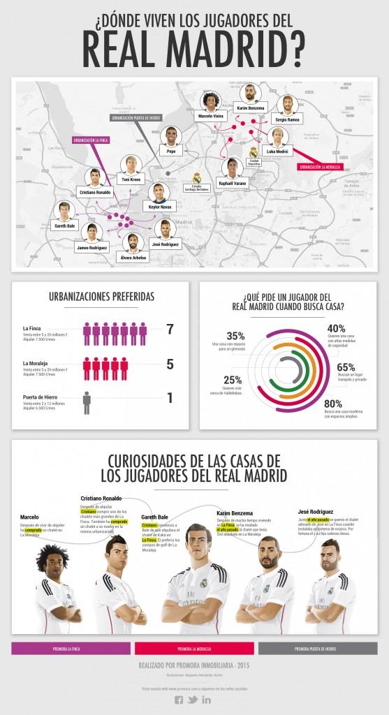 Infografia casas real madrid